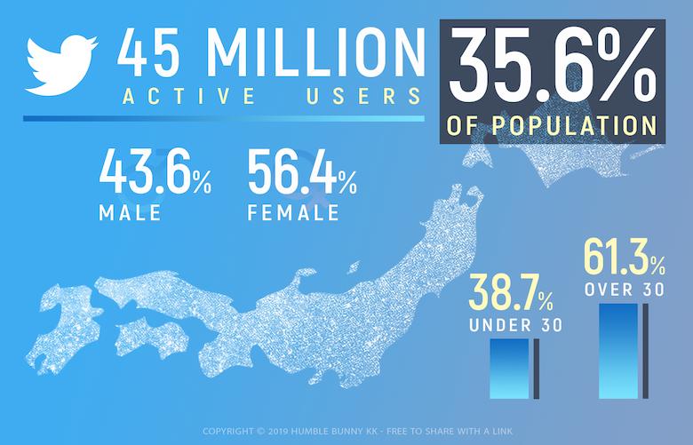 Twitter Japan 2019 statistics