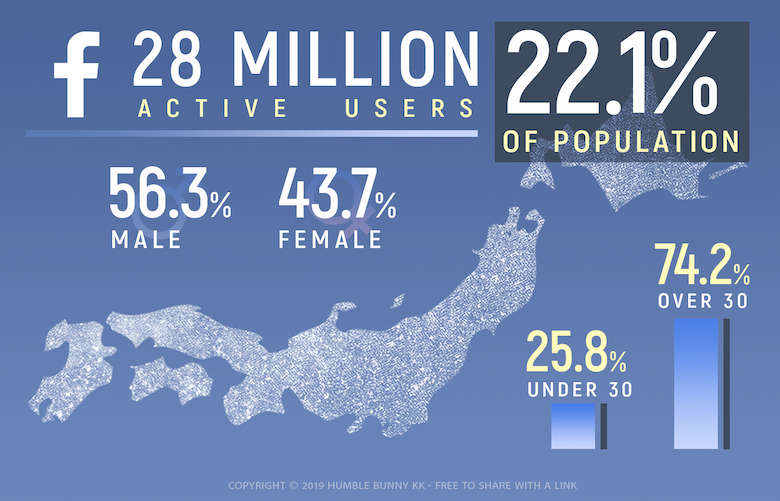 Facebook Japan 2019 statistics